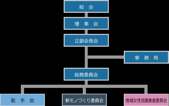 川崎中原工場協会組織図